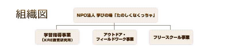 神戸市灘区の補習塾NPO法人楽しくなくっちゃ組織図